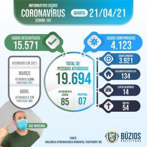 Boletim COVID-19 - 21-04