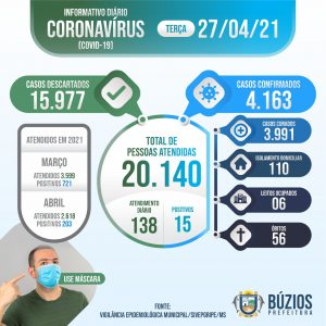 Boletim COVID-19 - 27-04